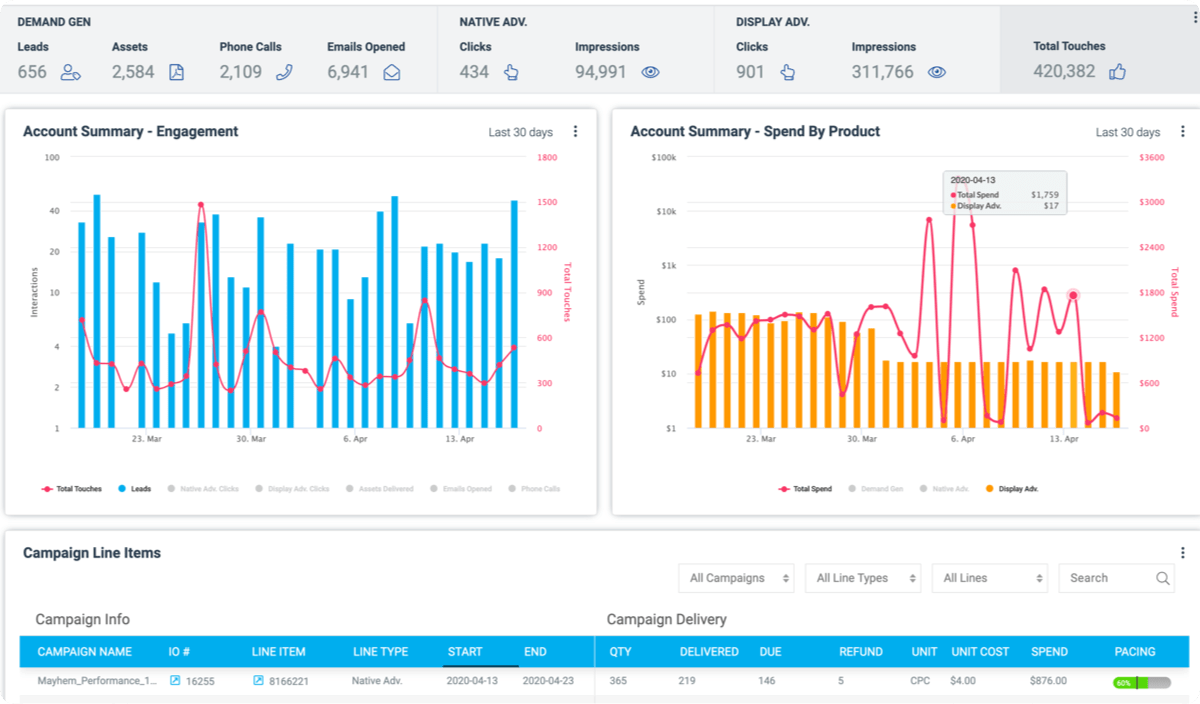 Main Dashboard Instant Insights